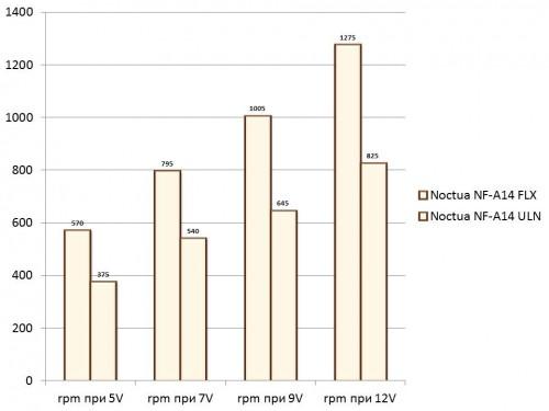 Noctua NF-A14 FLX and NF-A14 ULN RPM