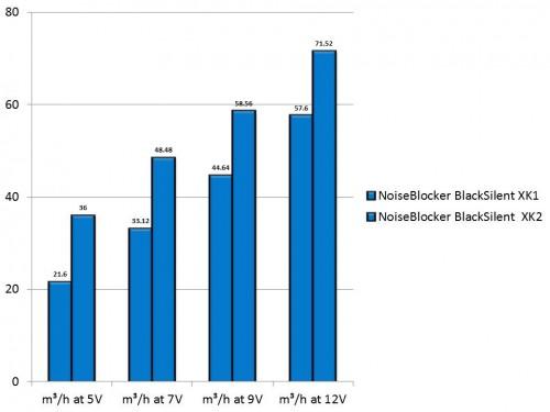 NoiseBlocker BlackSilent XK1 and XK2 Airflow