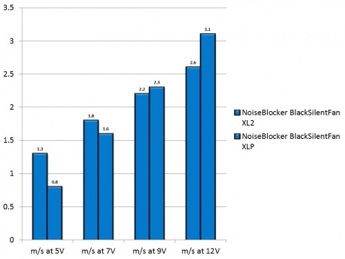 NoiseBlocker BlackSilent XL2 and XLP Speed