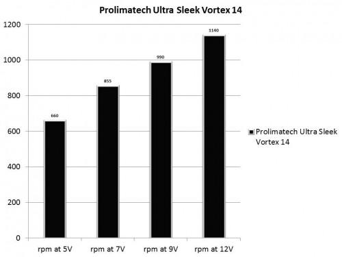 Prolimatech Ultra Sleek Vortex 14 RPM