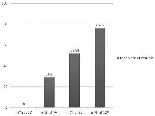Lepa Vortex LPVX14P A