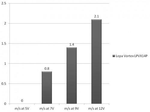 Lepa Vortex LPVX14P S